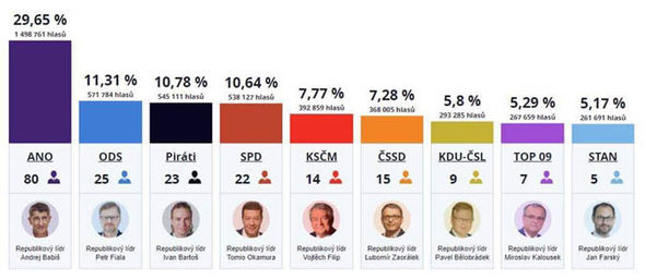 Czech Republic GE 2017