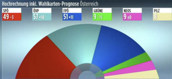 Austrian People's Party leads Poll