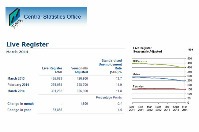 Live Register Down 1,800 in March 2014